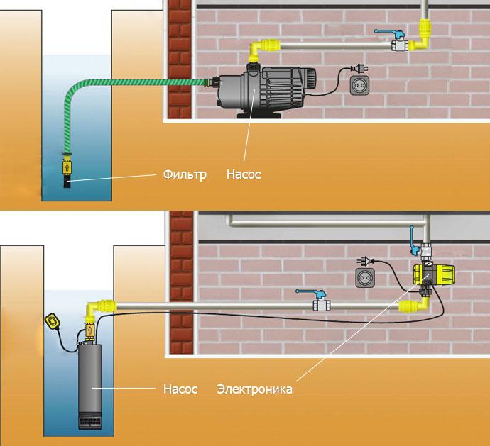 Водопровод воды из колодца осуществляется 2-мя несложными способами.  В колодец заводится шланг (или труба) .